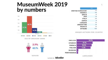 MuseumWeek 2019 by numbers